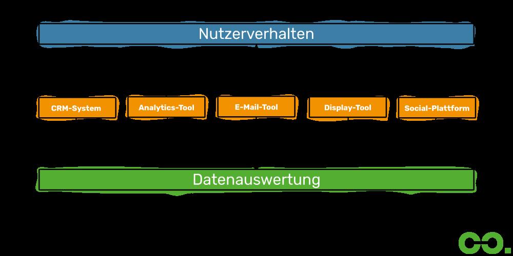 datenintegration-nach-massnahmen